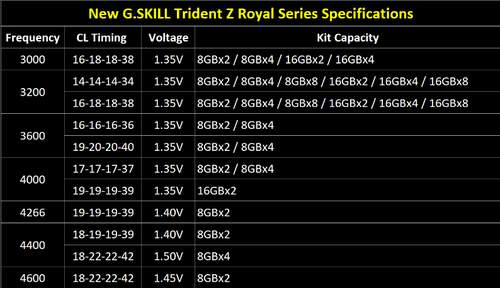 technical-specifications-Trident-Z-Royal