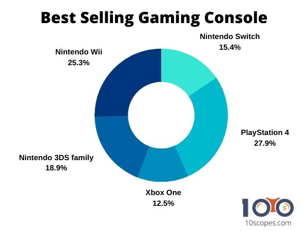 best-selling-gaming-console