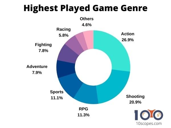 game-genre-statistics