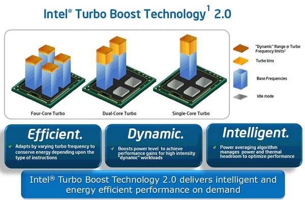 intel-turbo-boost-technology