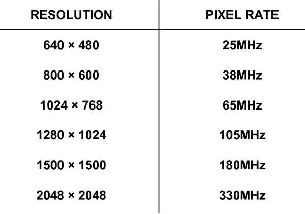 resolution-vs-pixel-rate