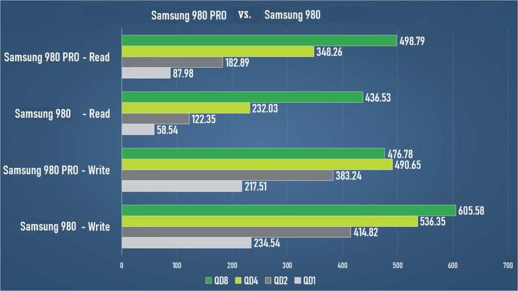 samsung-980-pro-vs-samsung-980-read-and-write-speeds