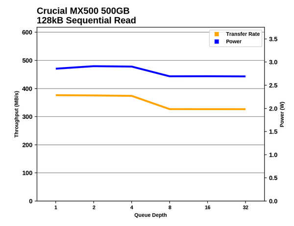 crucial-mx500-read-write-speed