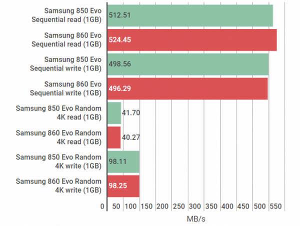 samsung-860-evo-read-write-speed