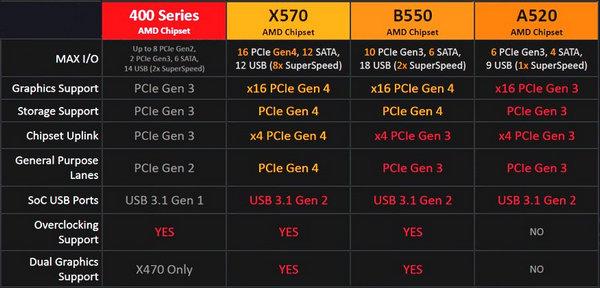 x570-vs-b550-motherboards-comparison